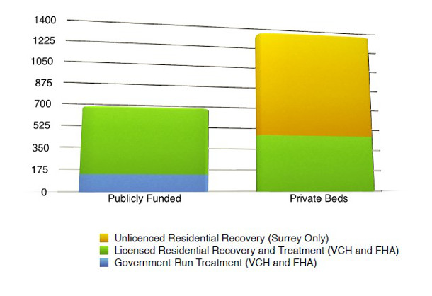 582px version of Publicly-funded figures from VCH and FHA