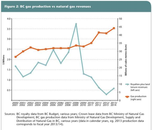 582px version of BC natural gas production royalties