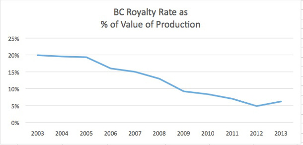 BC royalty rates graph