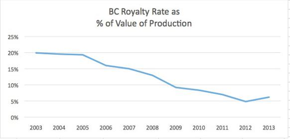 582px version of BC royalty rates graph