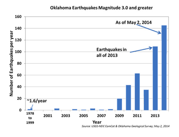 Oklamahoman earthquakes