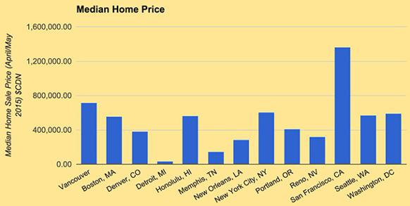 582px version of MedianHomePrices_610px.jpg