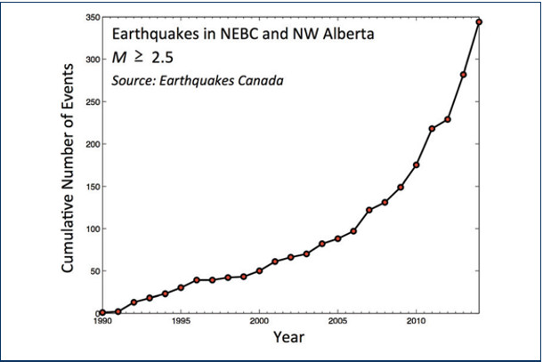 Earthquakes in NEBC and NW Alberta