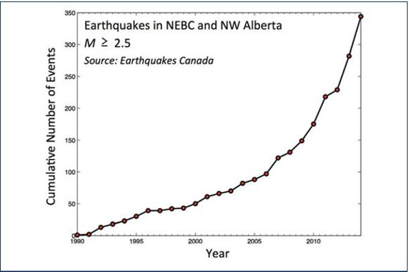 582px version of Earthquakes in NEBC and NW Alberta