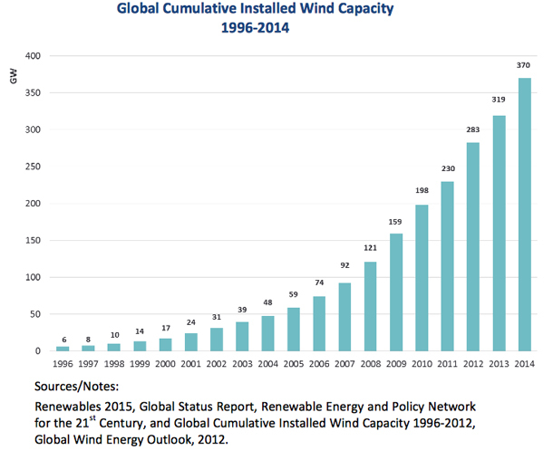 Total installed global wind capacity