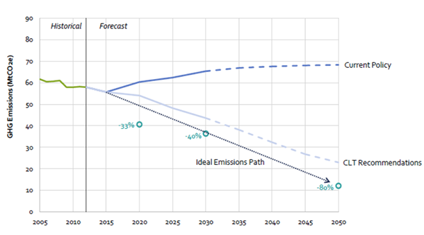 CHART.Climateforecast.png