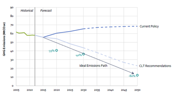 582px version of CHART.Climateforecast.png