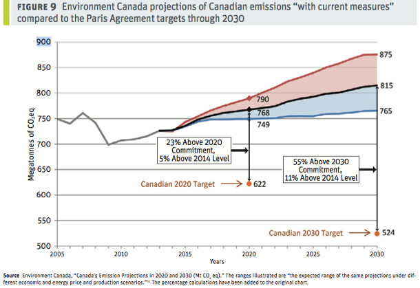 Graph of Canadian emissions