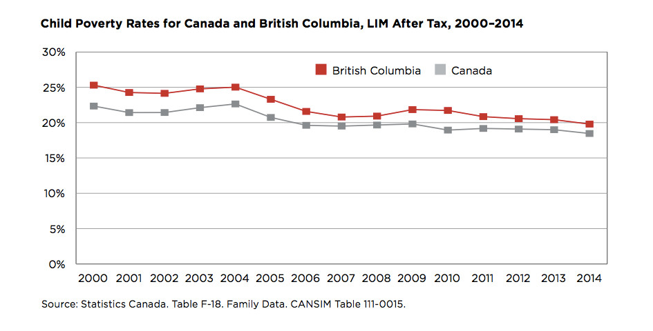 851px version of Child poverty rates for Canada and BC