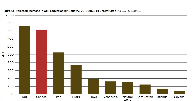 Projected-Oil-Production.jpg