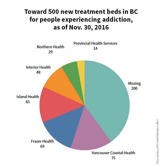 582px version of Treatment-Beds-BC-2016-Web.jpg