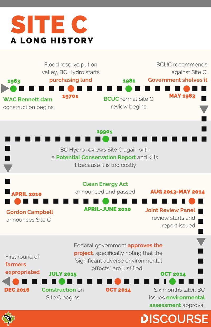 582px version of Site-C-Timeline.jpg