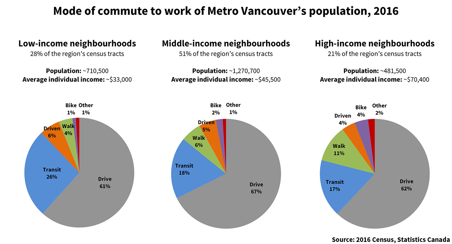 851px version of Vancouver-Segregation-Commute-Mode-2016.jpg