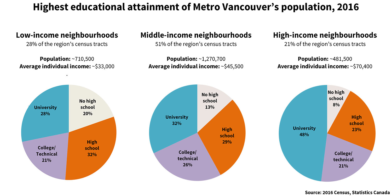 851px version of Vancouver-Segregation-Education-2016.jpg