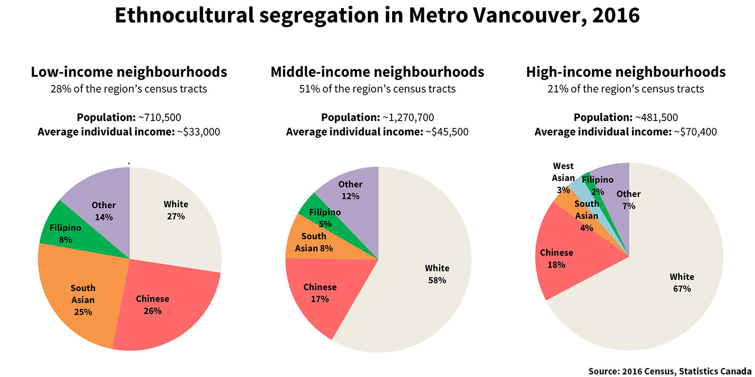 851px version of Vancouver-Segregation-Ethnocultural-2016.jpg