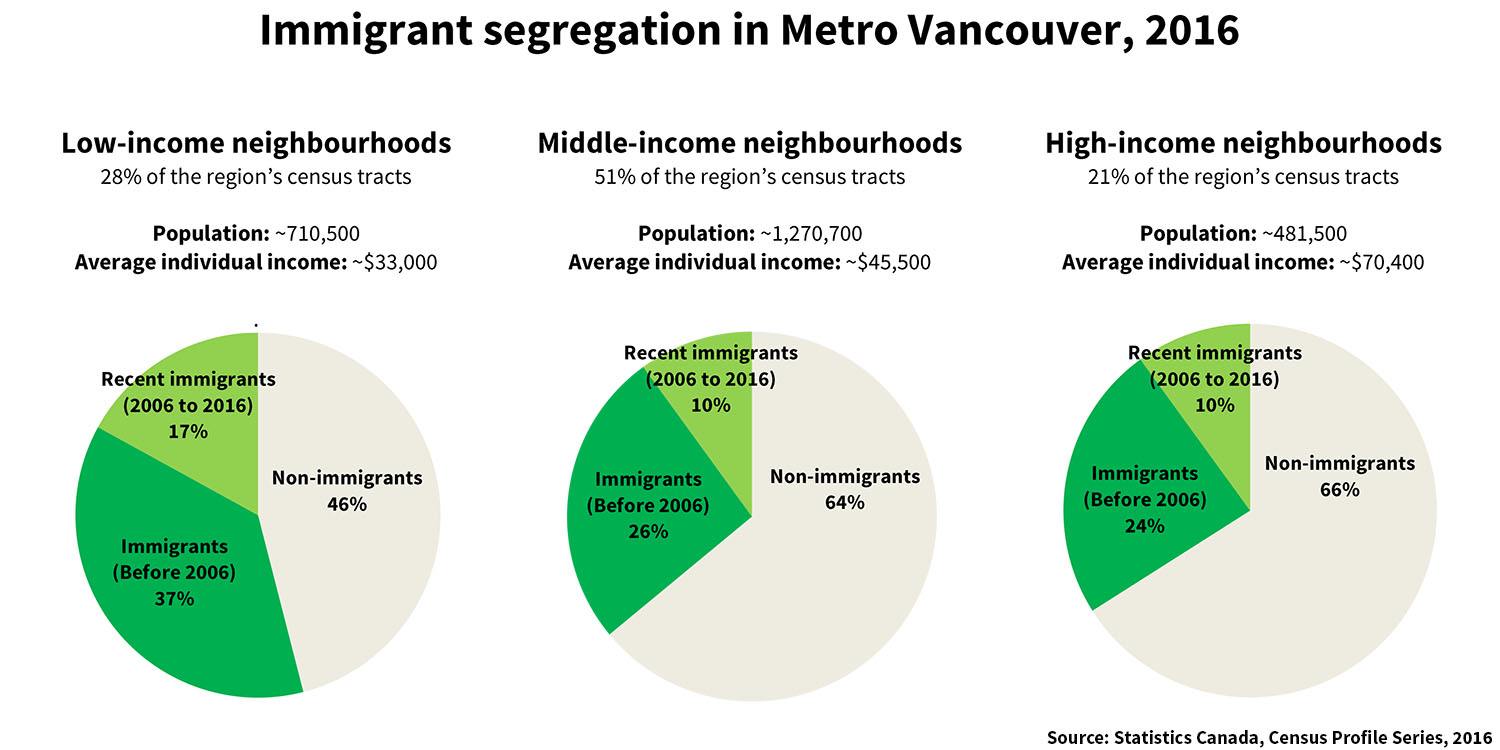 851px version of Vancouver-Segregation-Immigrants-2016.jpg