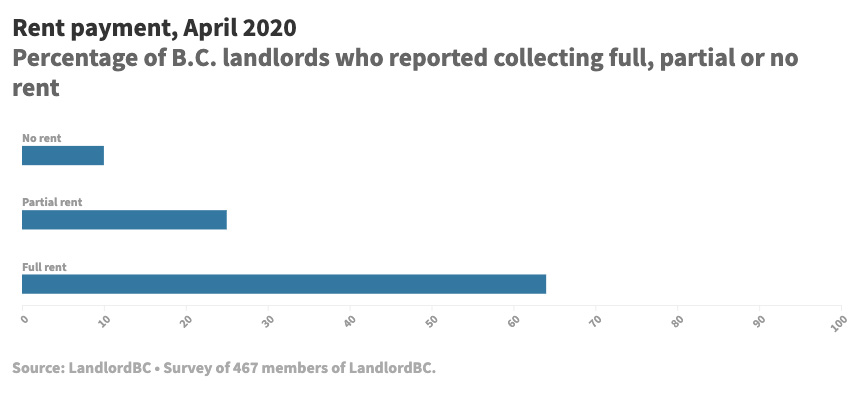 851px version of LandlordBCCovidCollectionGraph.jpg