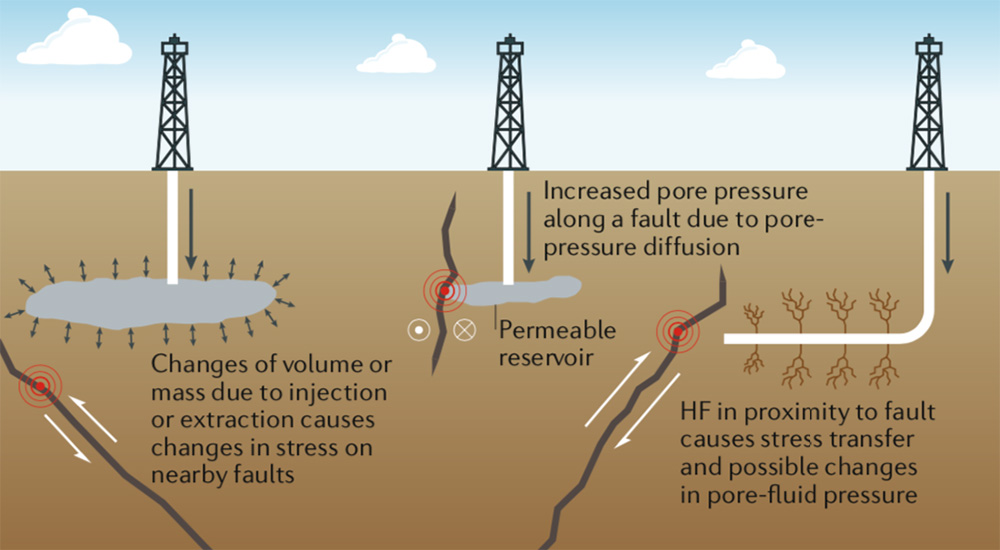 582px version of FrackingQuakesDiagram.jpg
