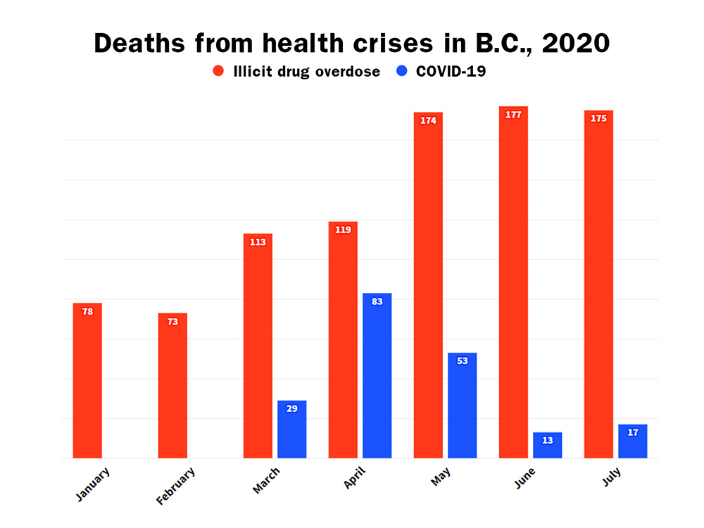 Province continues to see increase in drug toxicity deaths