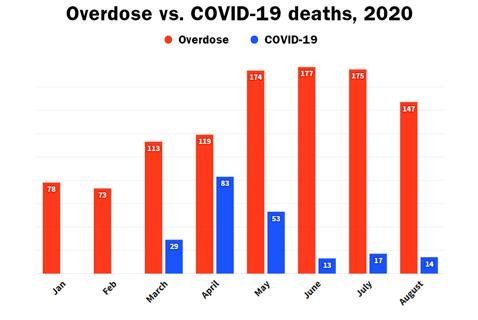 Eight Months into 2020, BC Has Already Surpassed Last Year's Overdose Death Total