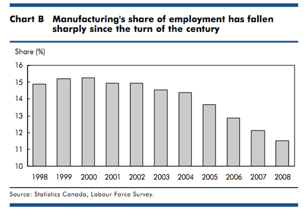 Graph measuring manufacturing employment
