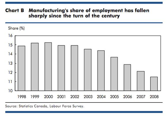 582px version of Graph measuring manufacturing employment