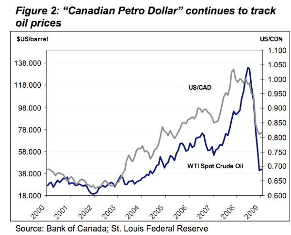 Graph of the Petro Dollar's worth