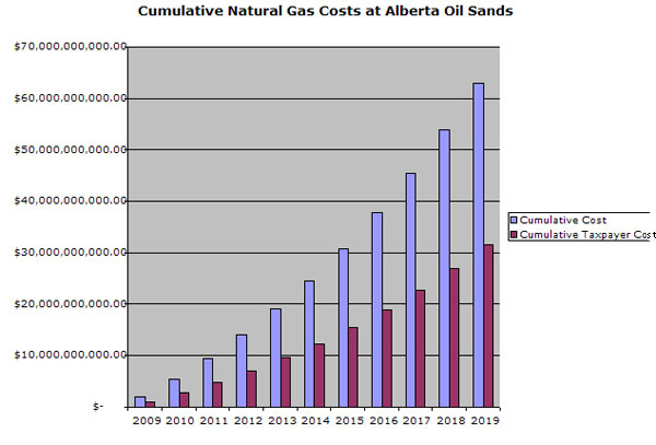 Growth of citizen subsidies to oil sands