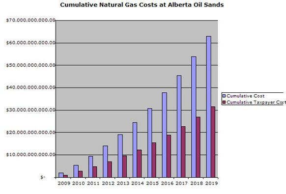 582px version of Growth of citizen subsidies to oil sands