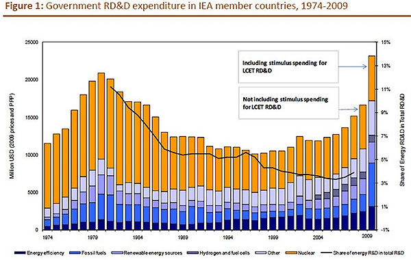 IEA graph showing global investment in energy R&D