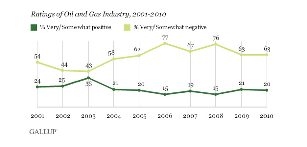 Gallup ratings of opinion about oil industry