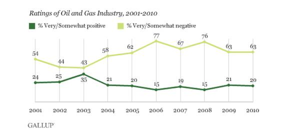 582px version of Gallup ratings of opinion about oil industry