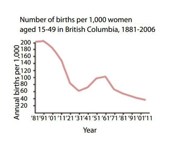 582px version of BC birth rate chart