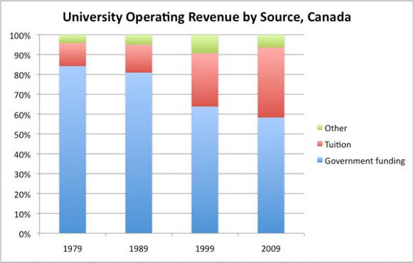 higher education in canada essay Essay example 1: reasons why education is important today, education is viewed as a vital key to success in life, and knowledge has most people, even those possessing highest of academic qualifications, cannot derive satisfaction out of their jobs to compensate for the unproductive nature.