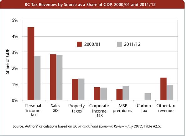 BC tax revenues chart
