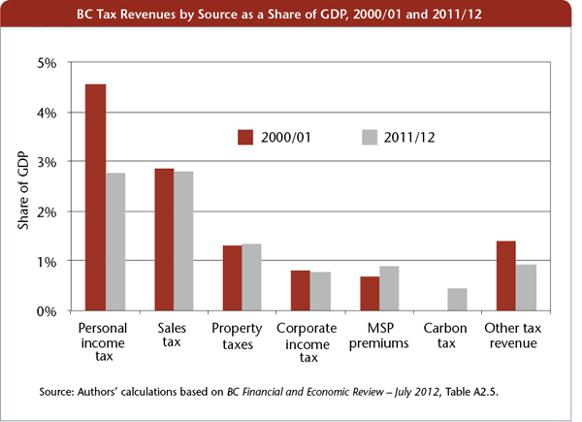 582px version of BC tax revenues chart