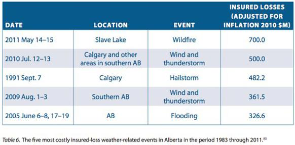 582px version of Alberta-weather-cost.jpg