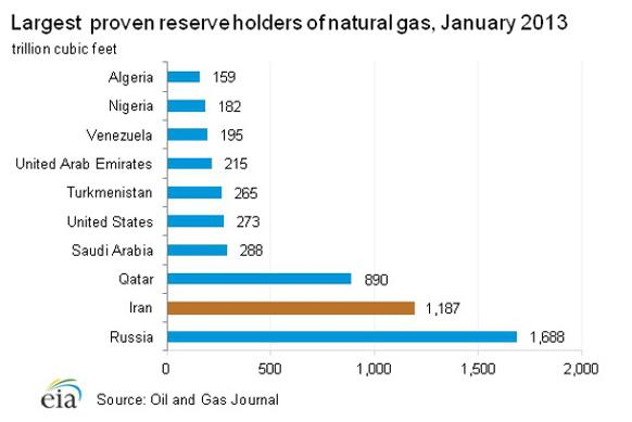 582px version of Proven reserves of natural gas