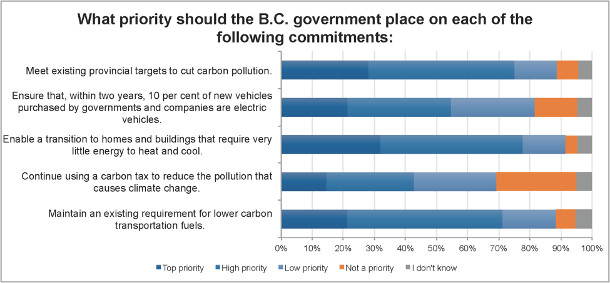 BC government priorities poll