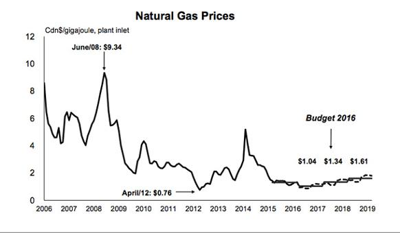 582px version of NaturalGasPricesGraph_610px.jpg