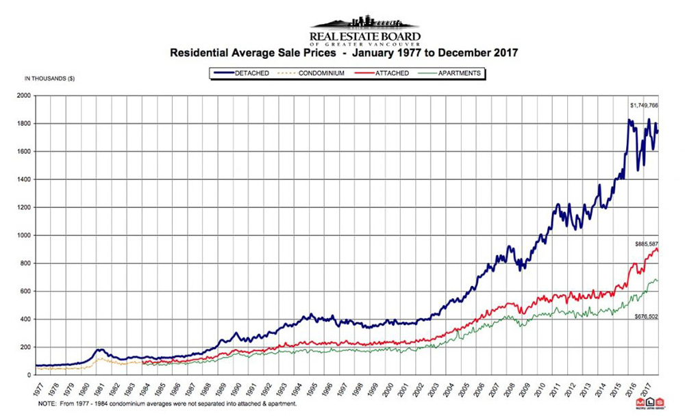 851px version of VancouverRealEstateChart.jpg