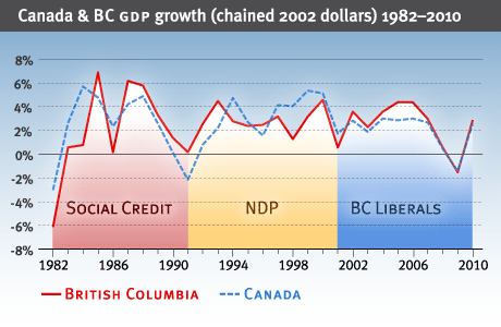 Graph showing GDP growth for each political era in last quarter century